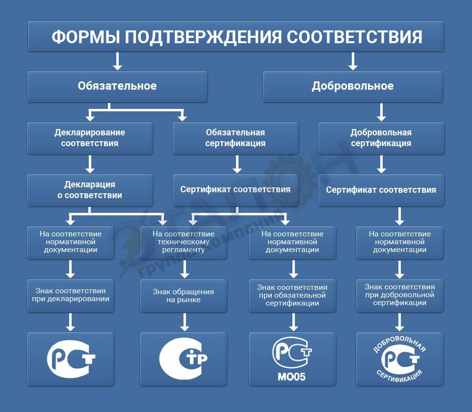 Элементы подтверждения соответствия и схемы сертификации